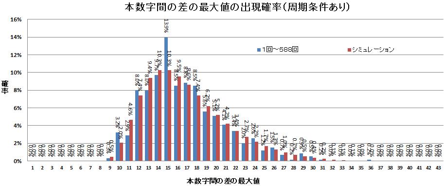 ロト6 本数字間の差の最大値出現確率(周期条件)
