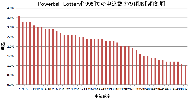 ロト6 Powerball lottery での申込数字の頻度