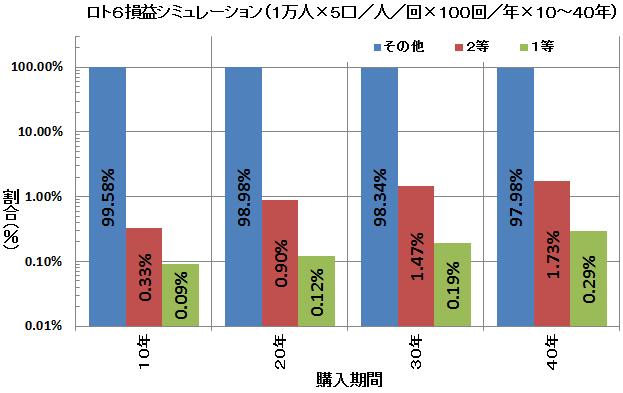 ロト6損益シミュレーション(まとめ)