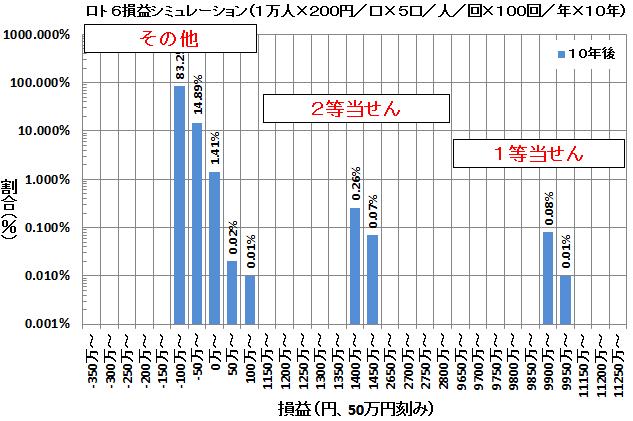 ロト6損益シミュレーション(10年)