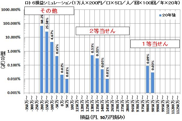 ロト6損益シミュレーション(20年)