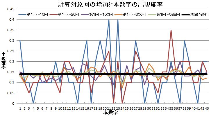 ロト6 計算対象回の増加と本数字の出現確率