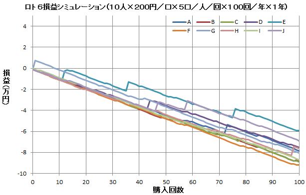 ロト6損益シミュレーション(抜粋)