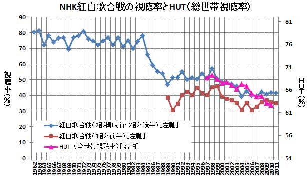 NHK紅白歌合戦の視聴率とHUT(総世帯視聴率)