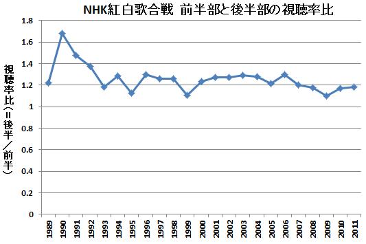NHK紅白歌合戦 前半部と後半部の視聴率比