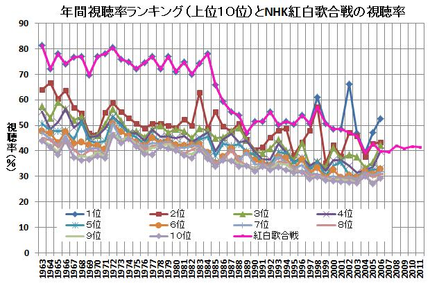 年間視聴率ランキング(上位10位)とNHK紅白歌合戦の視聴率