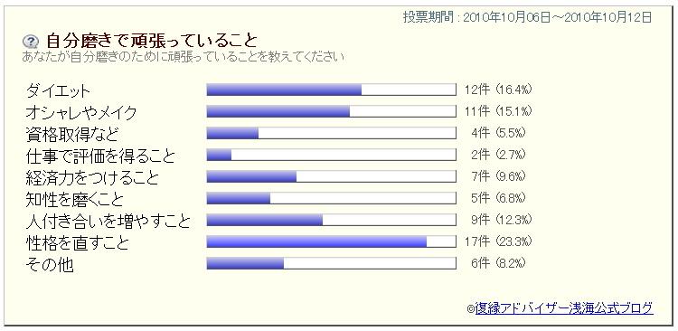 復縁ブログ 復縁アドバイザー浅海 公式ブログ-アンケート