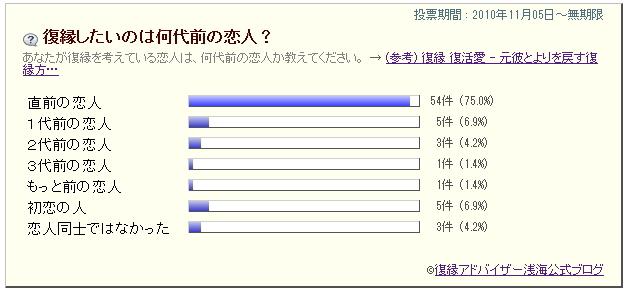 復縁ブログ 復縁アドバイザー浅海 公式ブログ-アンケート結果