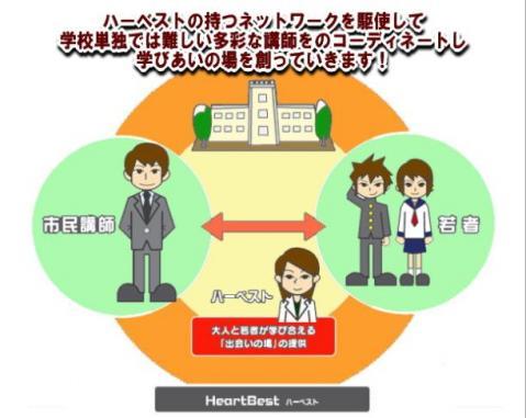 ハーベストイメージ図