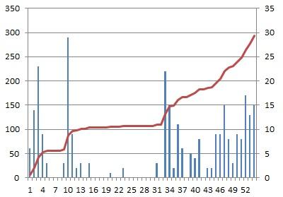 DXCCグラフ