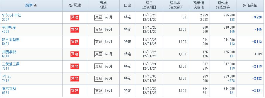 2011-10-25保有銘柄