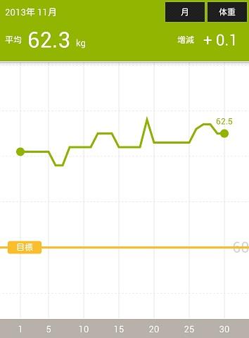 2013-12-01-14-31-02の体重が