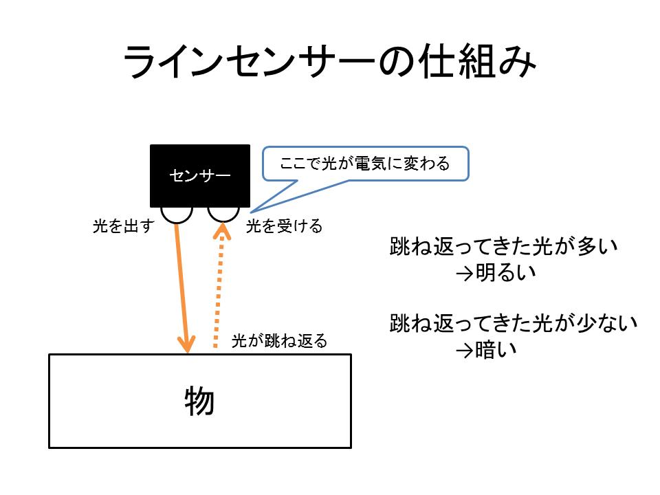 ラインセンサーの仕組み