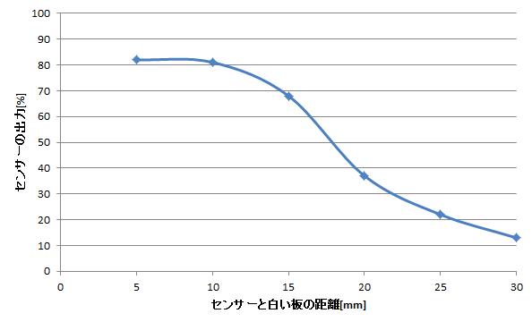 ダイセンラインセンサー特性(白)