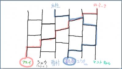 絵茶ログ① あみだくじ~♪