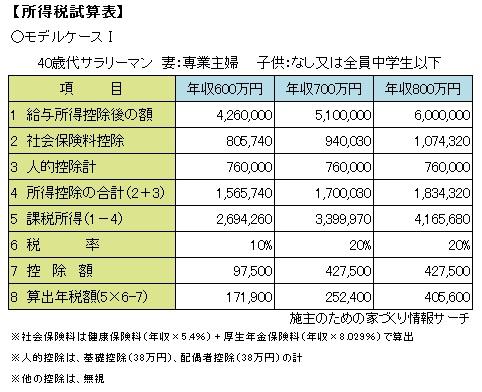 所得税試算表1