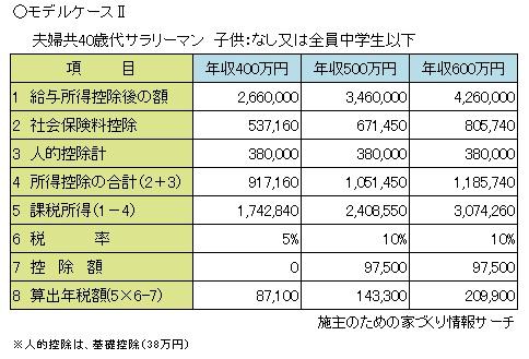 所得税試算表2