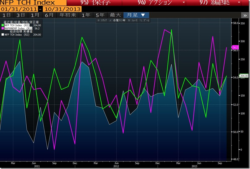 NFP   ISM Non Employment