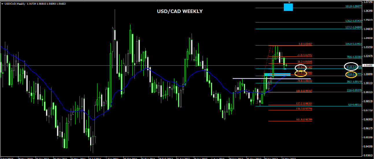 0402usdcadweekly.png