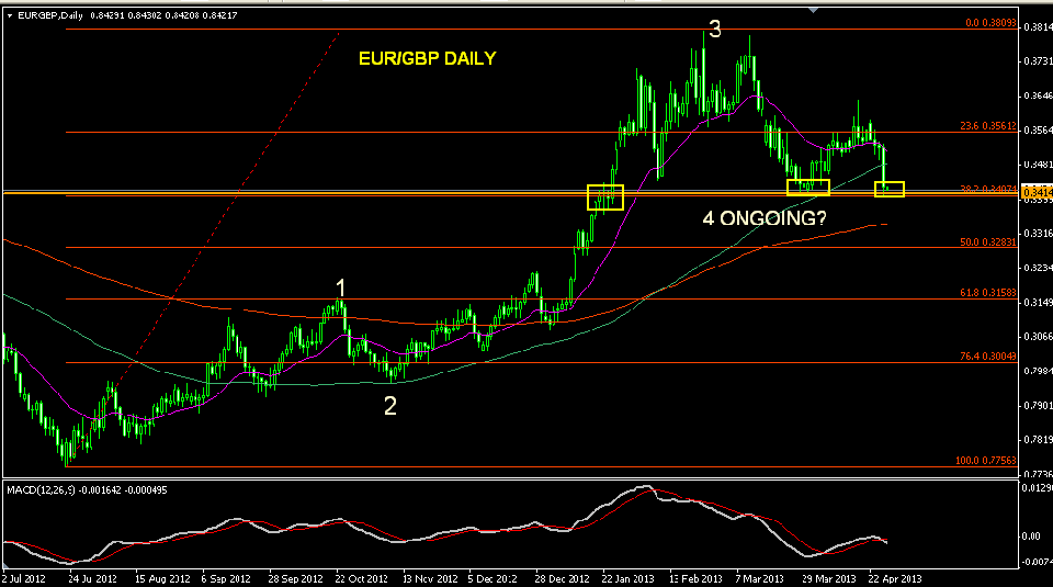 eurgbp day