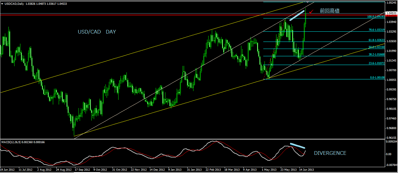 USDCADDAY_20130623221255.png