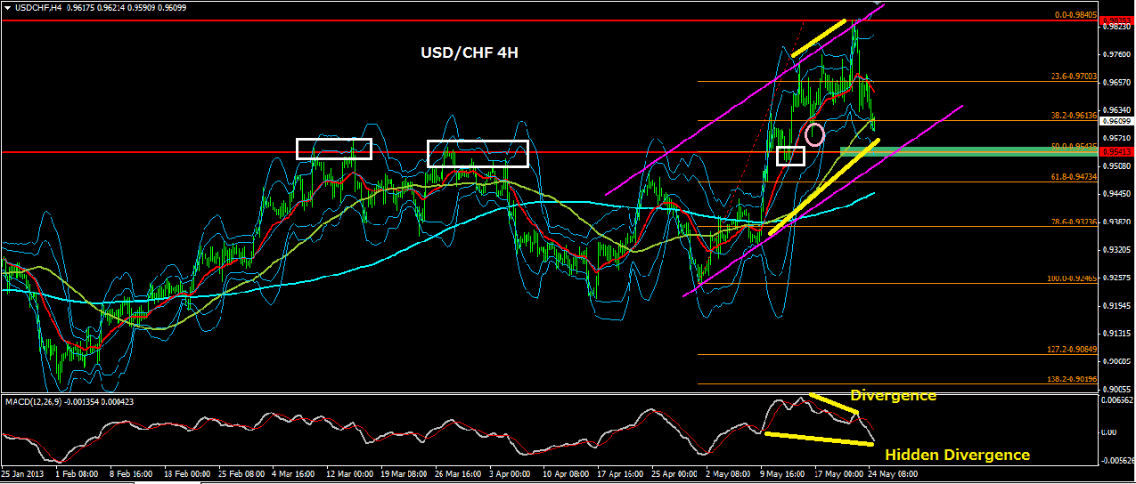 USDCHF4H.png