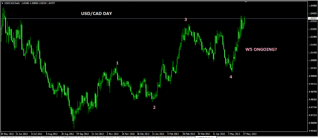 usdcadday.png