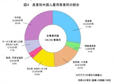 251031外国人雇用事業所