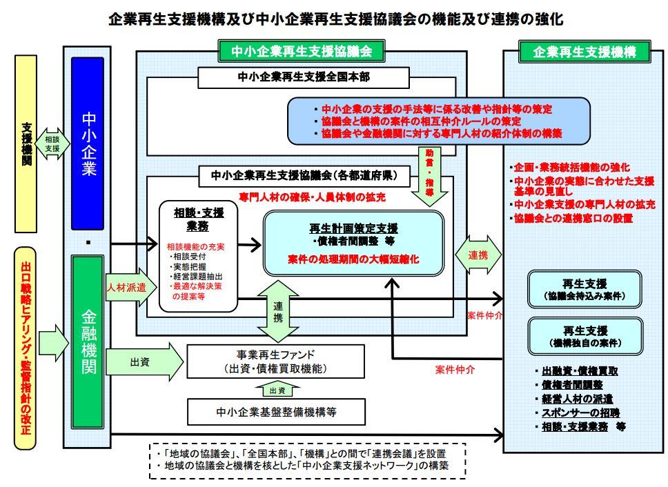 jigyousaisei_20120421005451.jpg