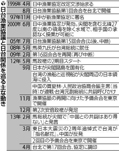 尖閣 日台漁業交渉史 20130411-616820-1-L
