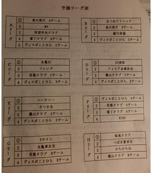 第4回ヴィスポカップ5(予選リーグ表)