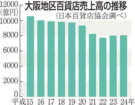 大阪地区百貨店売上高の推移