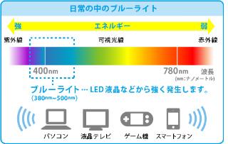 LED液晶などから強く発生します。