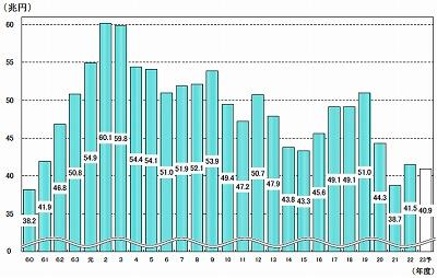 s-010税収増