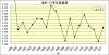 遠井打率推移1958年~1977年