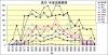 真弓打撃成績推移1973年~1995年