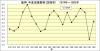 阪神年度別推移_防御率_1974年~1993年