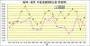 阪神-読売_防御率推移1974年-1993年
