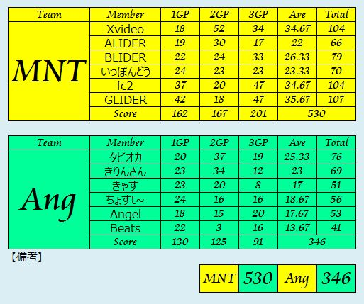 MNT vs Ang_2