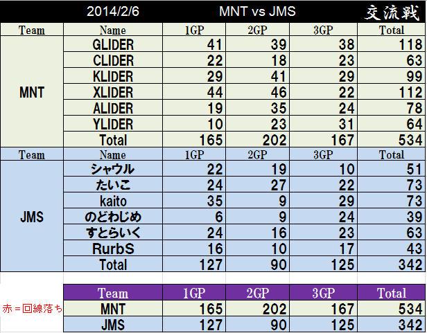 MNT vs JMS