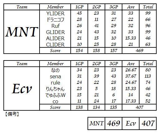 MNT vs Ecv