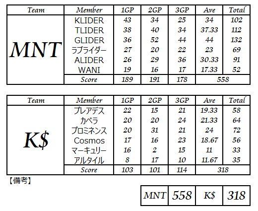 MNT vs K$_2