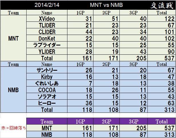 MNT vs NMB