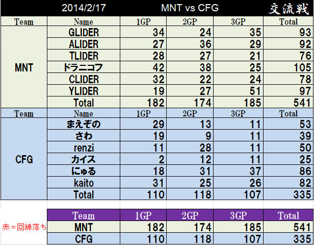 MNT vs CFG