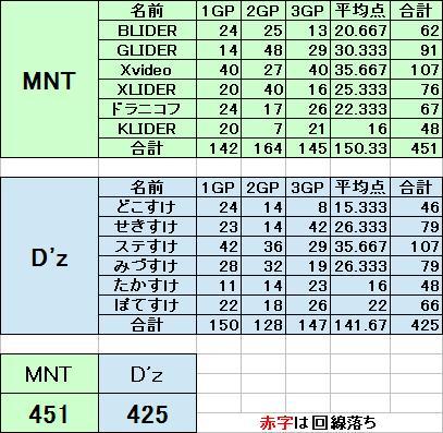MNT vs Dz