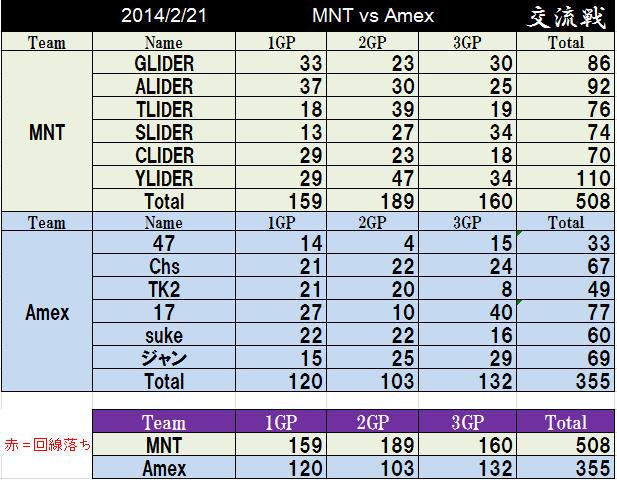 MNT vs Amex
