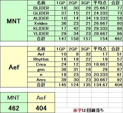 MNT vs Aef_2