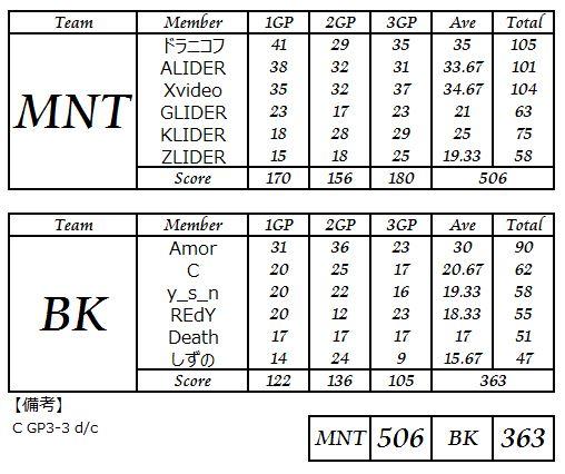 MNT vs BK_2