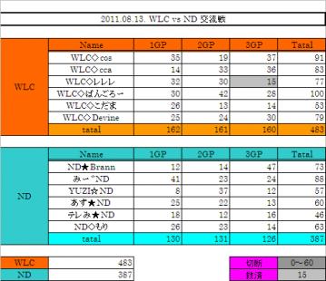 2011.08.13. WLC vs ND 集計表