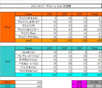 2011.08.07. WLC vs CAJ 集計表